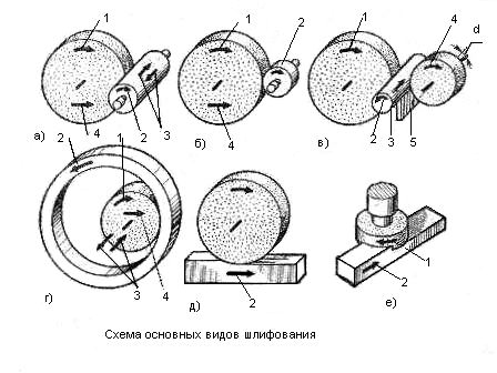 а) Круглое наружное шлифование